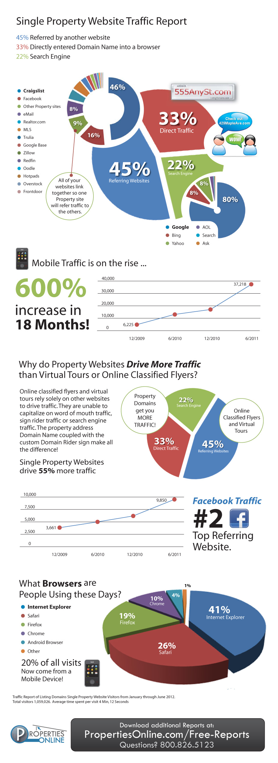 Infographic: Single Property Website Traffic Report