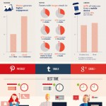 1398974207-best-times-tweet-pin-tumble-post-infographic